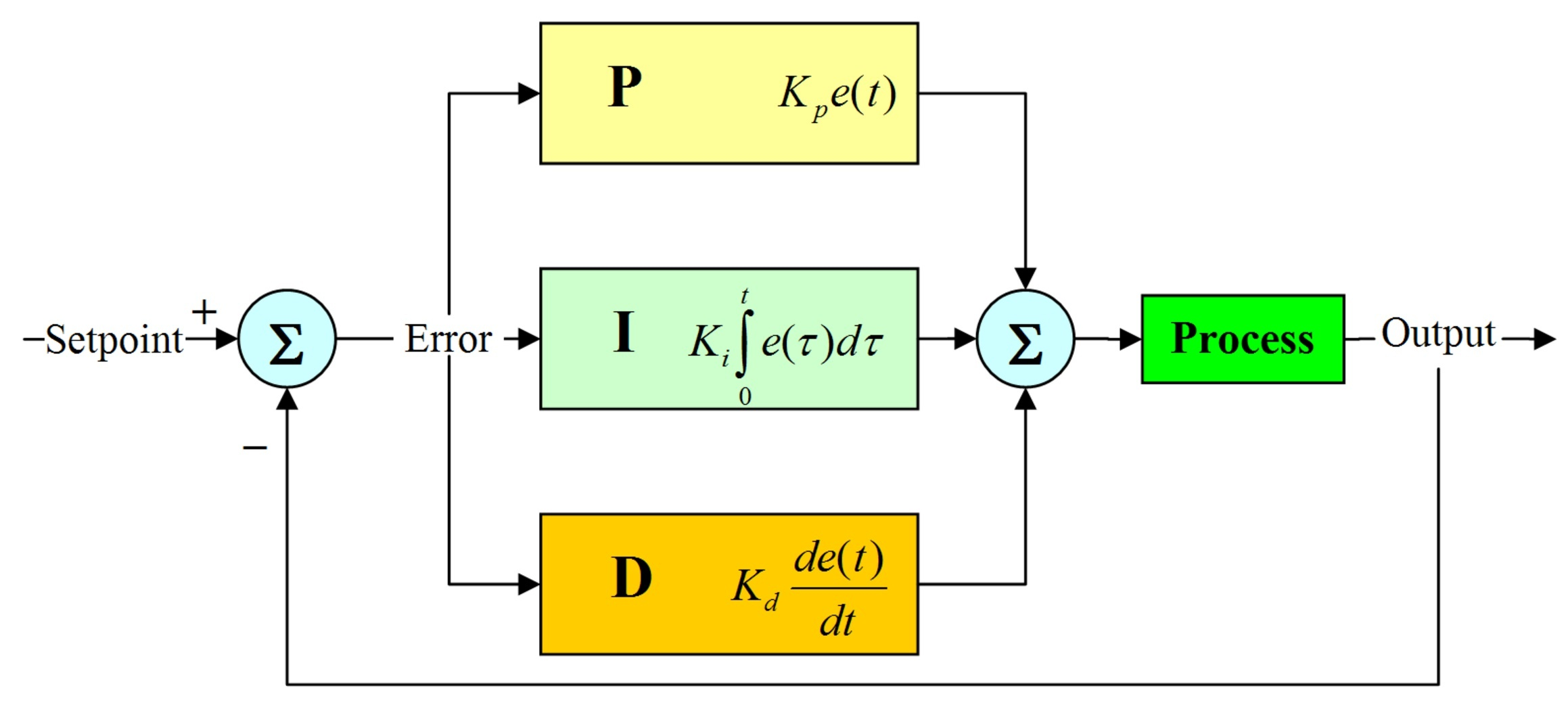 PID Integral.jpg